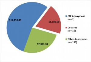 """Declared"" donations to the NoTranslinkTax campaign by category."