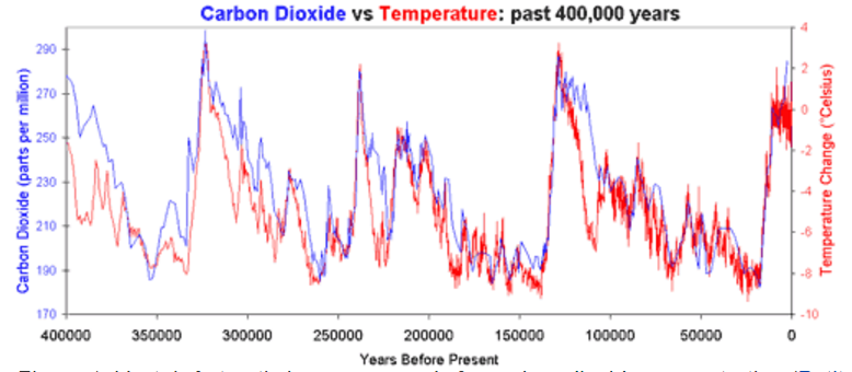 an analysis on how to response to the reports of global warming
